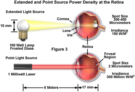 laser safety figure3
