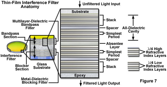 interference filters figure7
